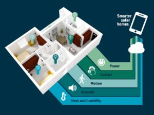 Smarter Safer Homes
