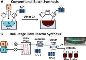 Example of batch vs. flow reactors for polymerization.